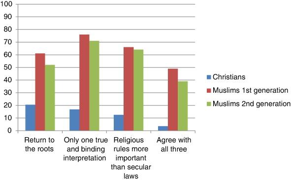 Fundamentalismo em cinco países da Europa