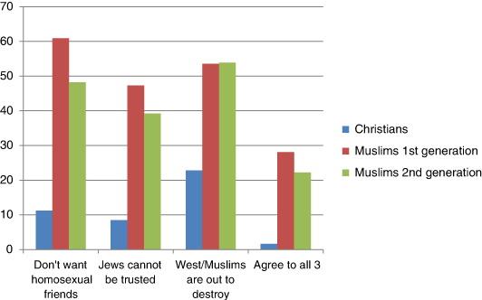 Hostilidade a grupos externos